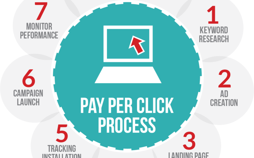 Reach Target Audiences For Your Business Faster With Pay Per Click Advertising
