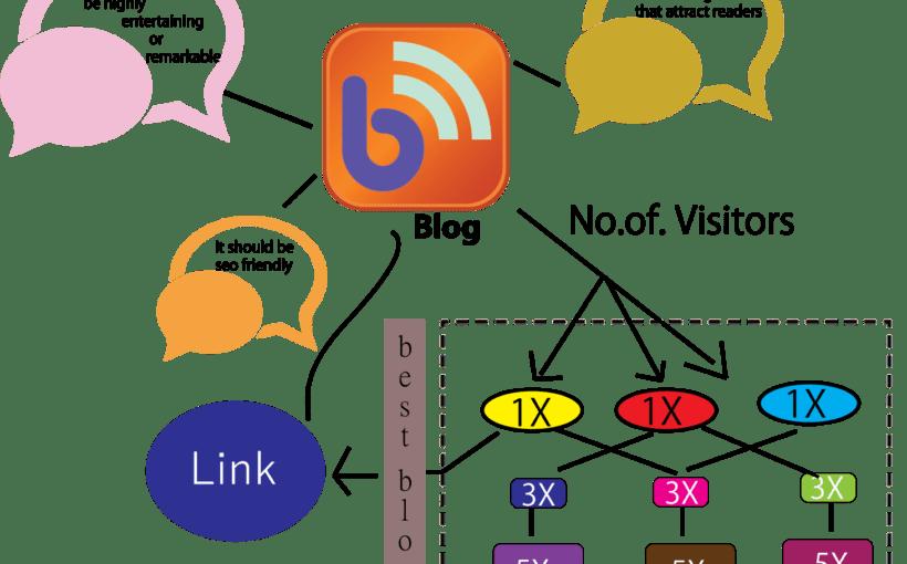 Underused SEO Link Building Tactics